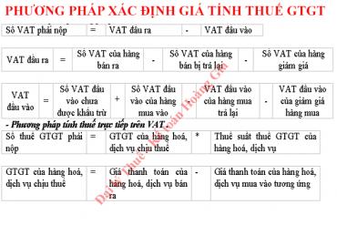 Phương pháp xác định giá tính thuế GTGT<